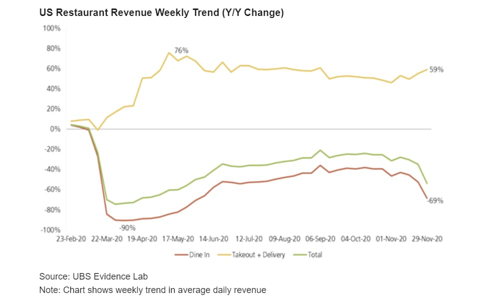 https://www.gmi-co.com/wp-content/uploads/2020/12/this-chart-shows-how-restaurant-revenue-has-fallen-even-as-delivery-and-takeout-sales-soar.jpg